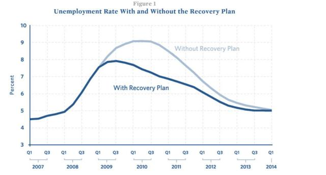 recovery plan graph