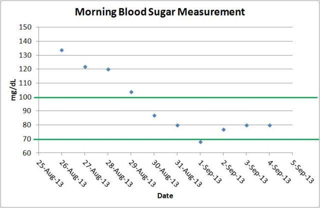blood sugar during diet