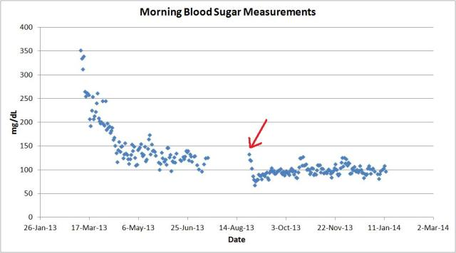 morning blood sugar measurements