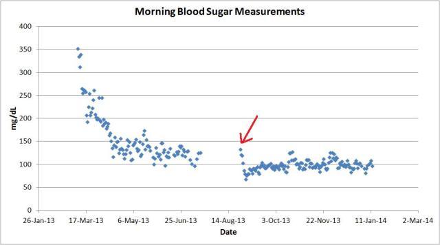 morning blood sugar measurements