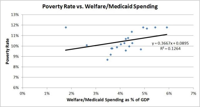 poverty rate vs welfare