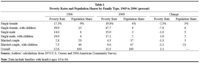 single parent poverty rate
