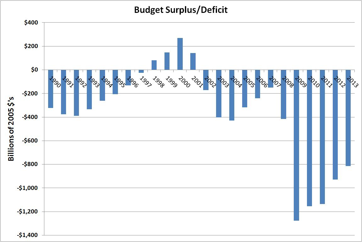 budget deficit The budget deficit is the difference between the money federal government takes in, called receipts, and what it spends, called outlays each year the us government has run a multibillion-dollar deficit almost every year in modern history, spending much more than it takes in the opposite of a .