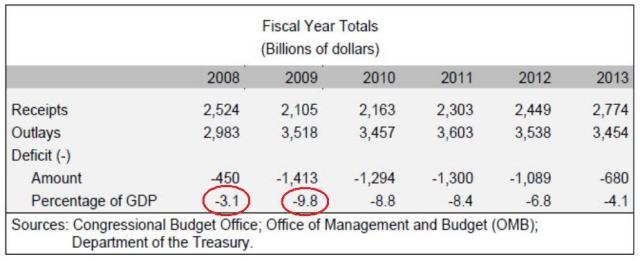 cbo deficit report