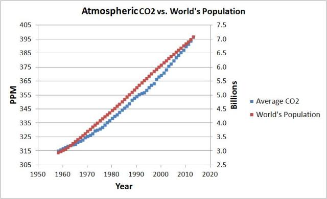 CO2 vs population