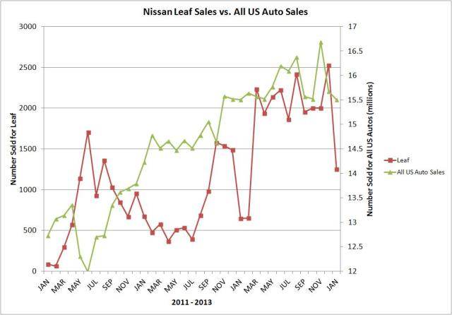 leaf vs all us autos