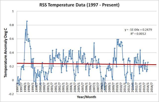 rss graph