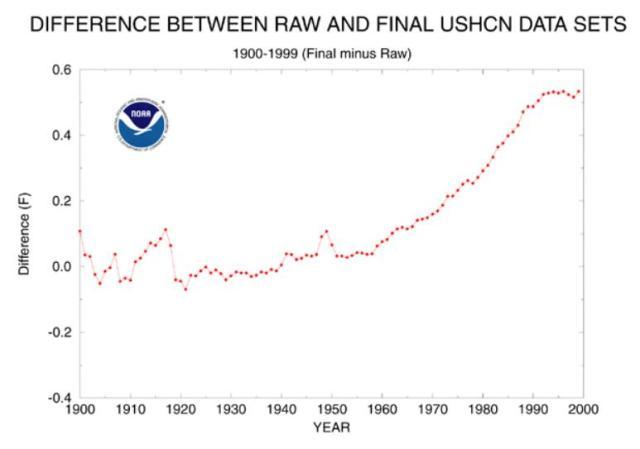 USHCN adjustments graph