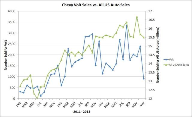 volt vs all auto sales