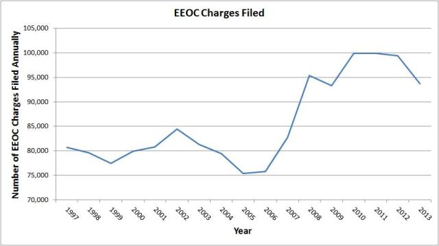 EEOC charges filed