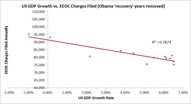 EEOC vs GDP correlation recovery removed