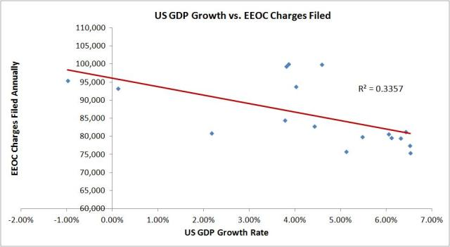 EEOC vs GDP correlation