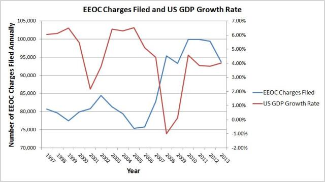 EEOC vs US GDP