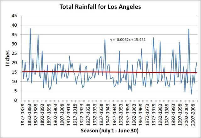 la rainfall