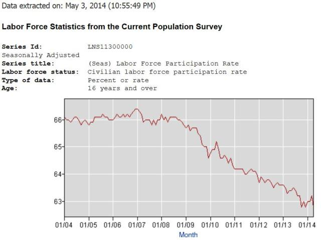 labor force participation rate last 10 years