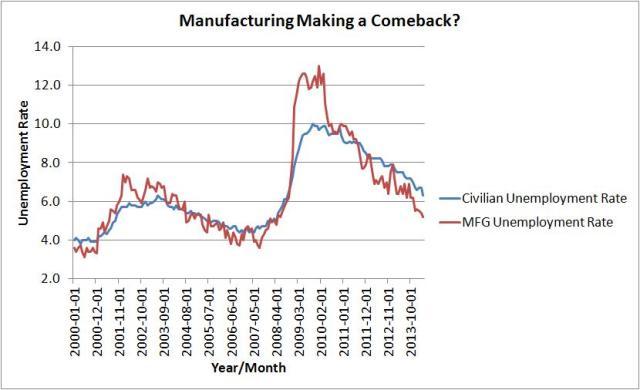manufacturing making a comeback