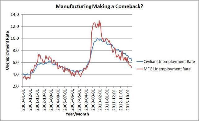 manufacturing making a comeback