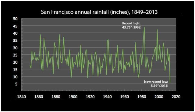 san francisco rainfall