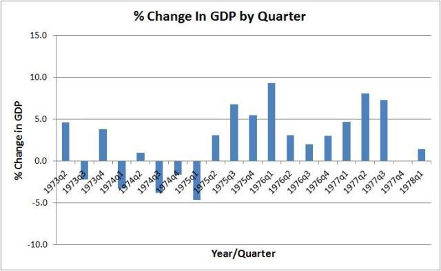 1970s recessions