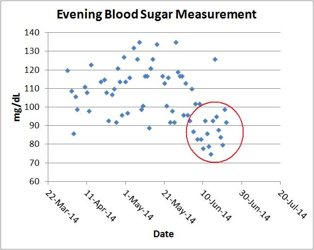 evening blood sugar 3 months