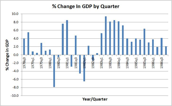 An Obamanomics Recovery Compared To Other Recoveries