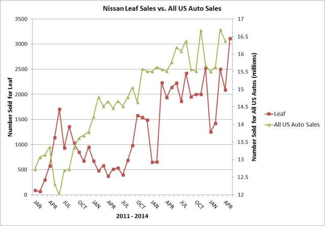 us sales vs leaf