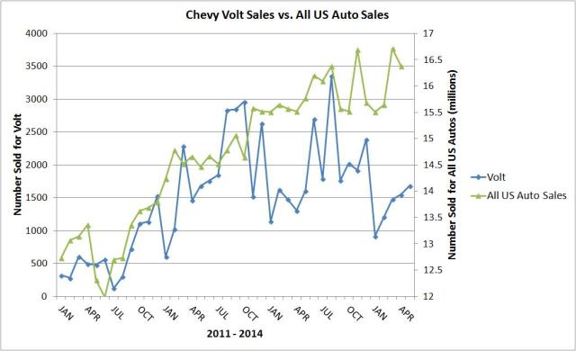 us sales vs volt