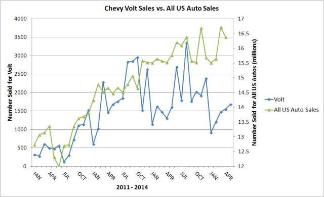 us sales vs volt