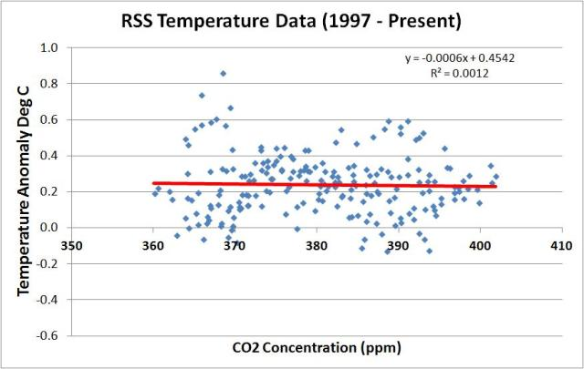 rss vs co2