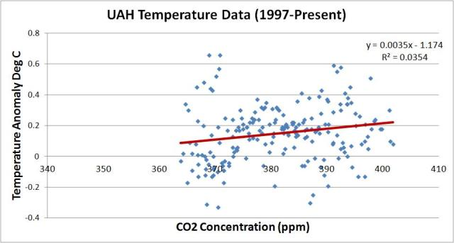 uah vs co2