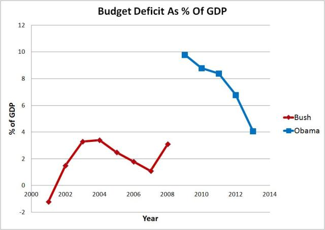 budget deficit percent of gdp