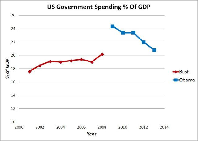 us spending percent of gdp