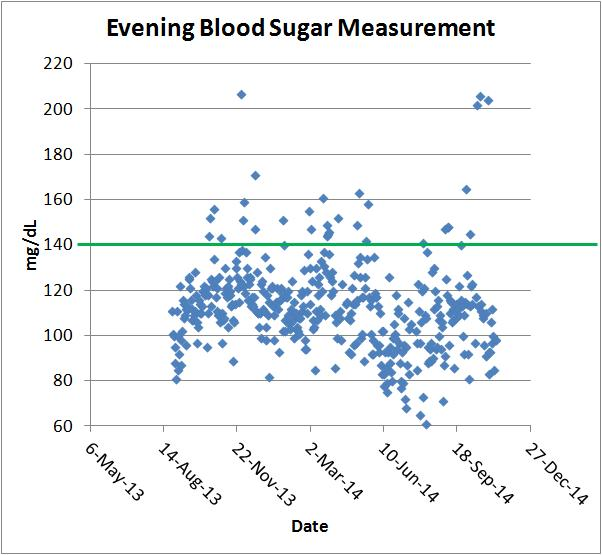 evening blood sugar
