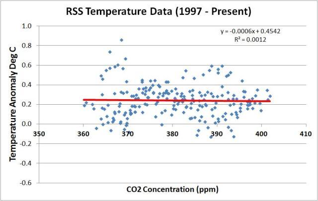 rss vs co2