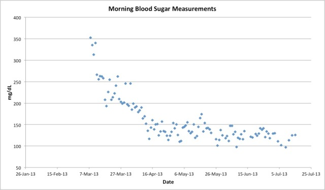 blood sugar 4 months post diagnosis