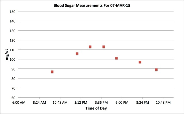 blood sugar measurement