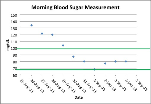 blood sugar measurements post diet