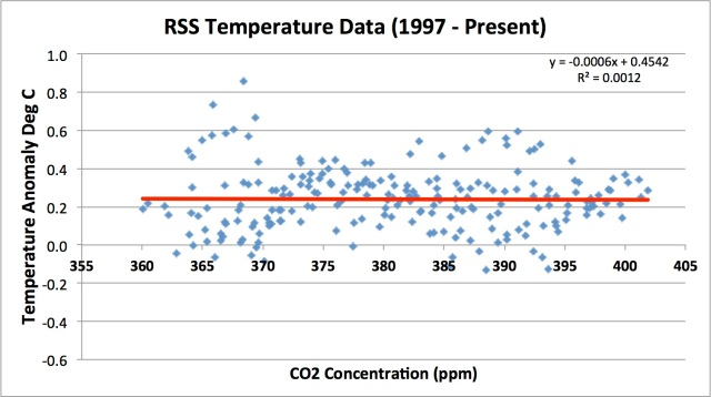 temp vs co2