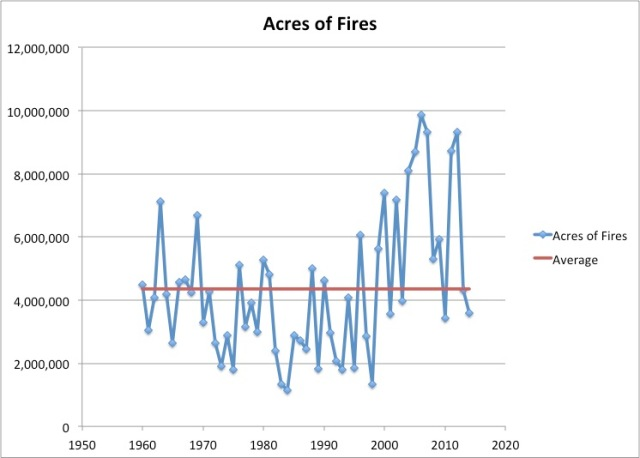 acres of fire