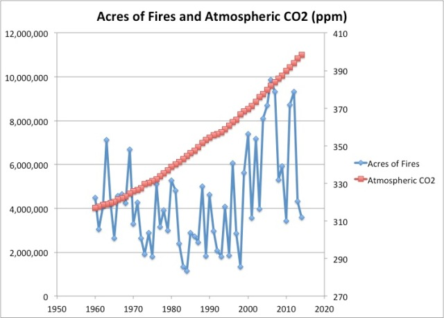 acres of fires and co2