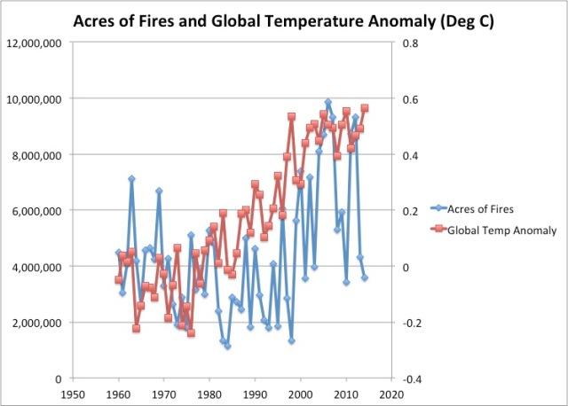 acres of fires and global temp anomaly