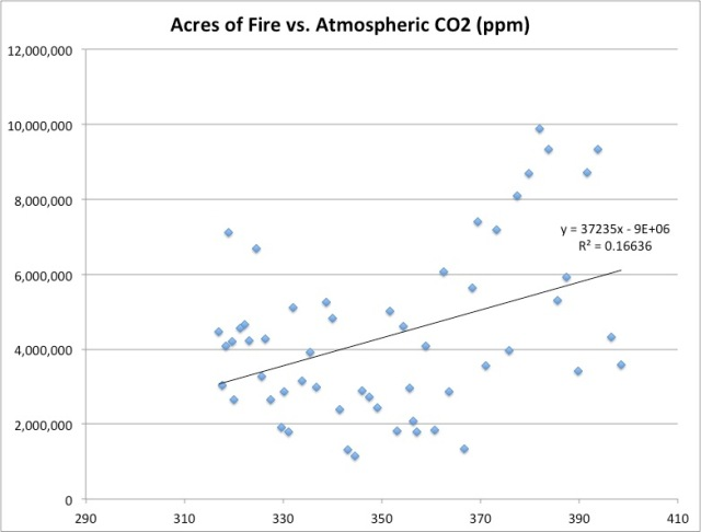 acres of fires vs co2