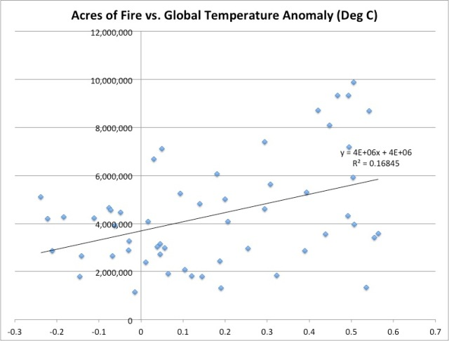 acres of fires vs global temp anomaly