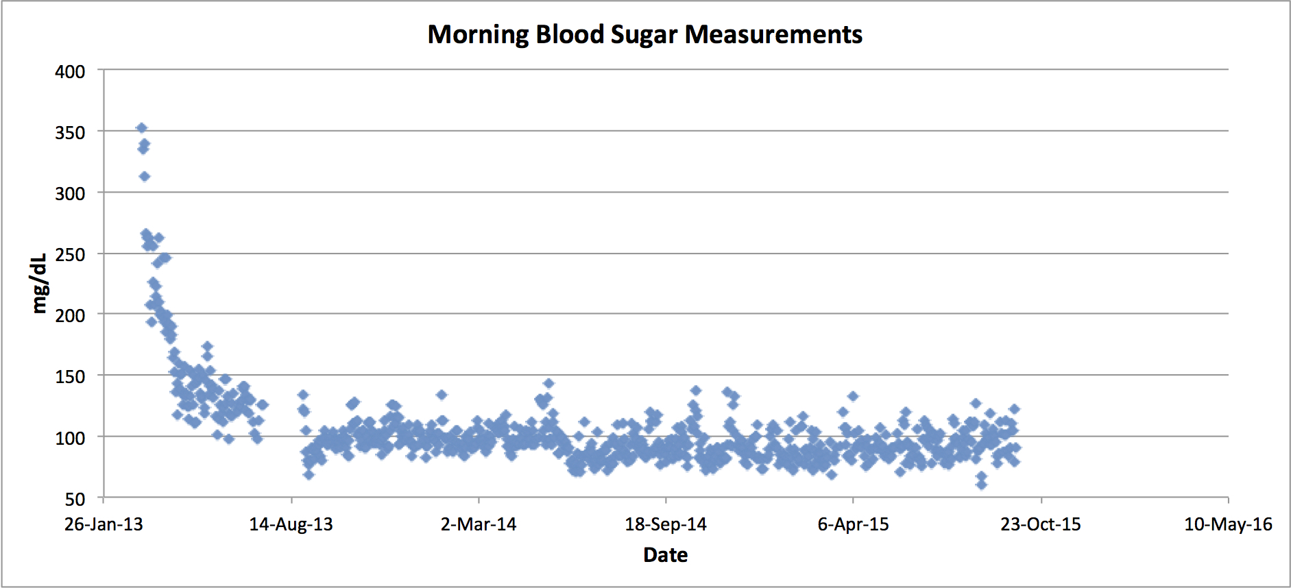 Years since i decided to take control of my type 2 diabetes without