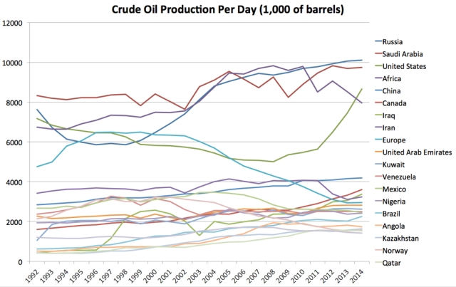 oil production large