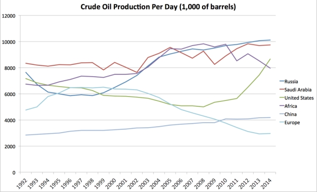 oil production small