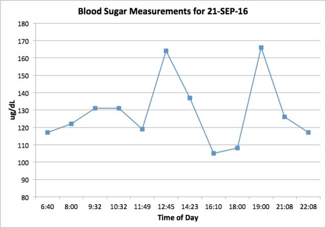 september-graph