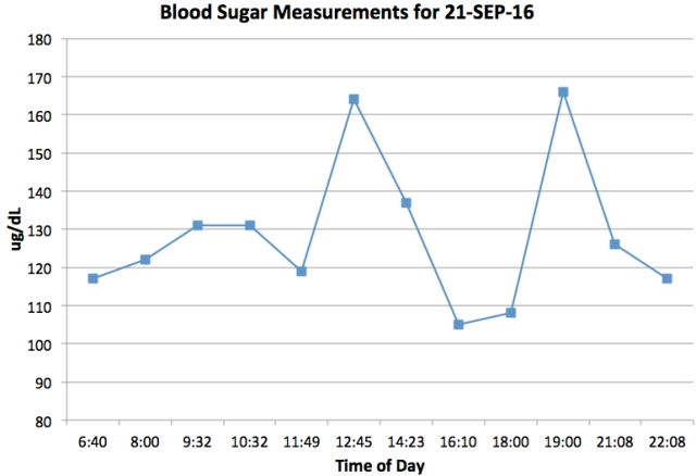 daily blood sugar sep 2016